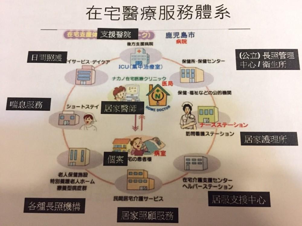 1106 日本在宅醫療與營養師實務_6817.jpg